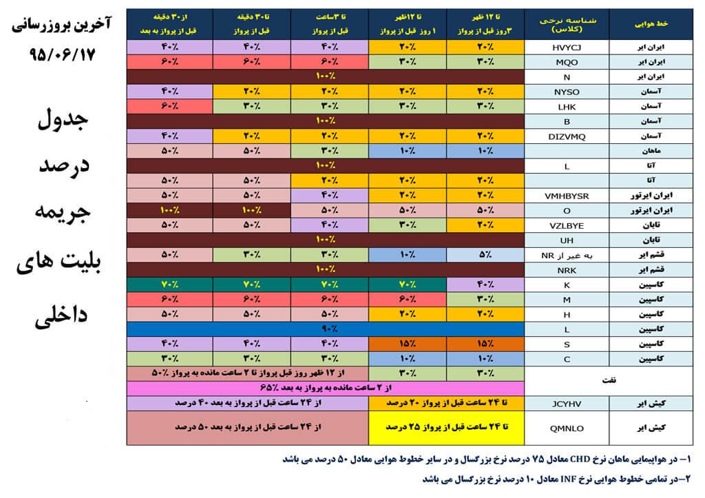 جدول درصد جریمه ها