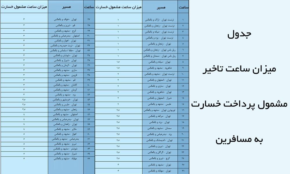 جدول میزان ساعت تاخیر مشمول پرداخت خسارت به مسافرین