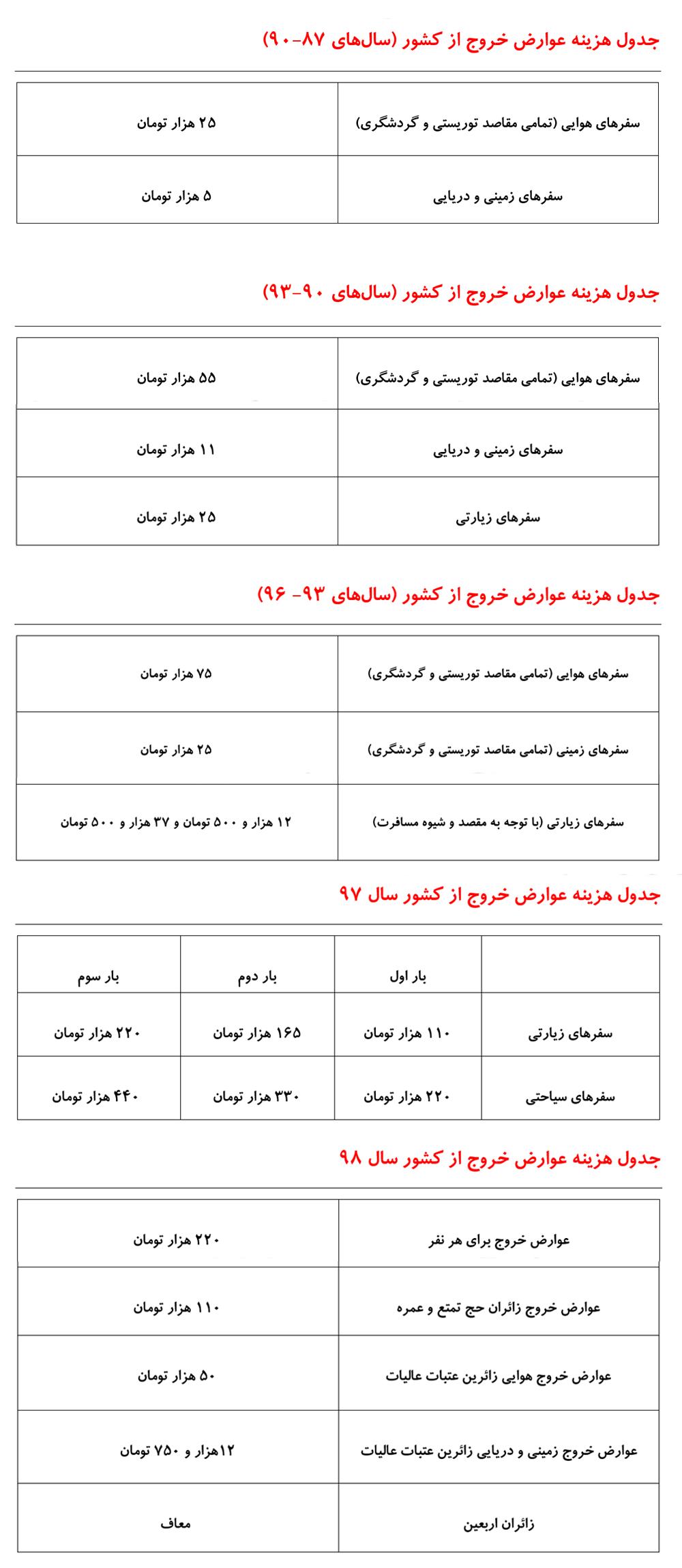 جدول هزینه عوارض خروج از کشور در سال های مختلف