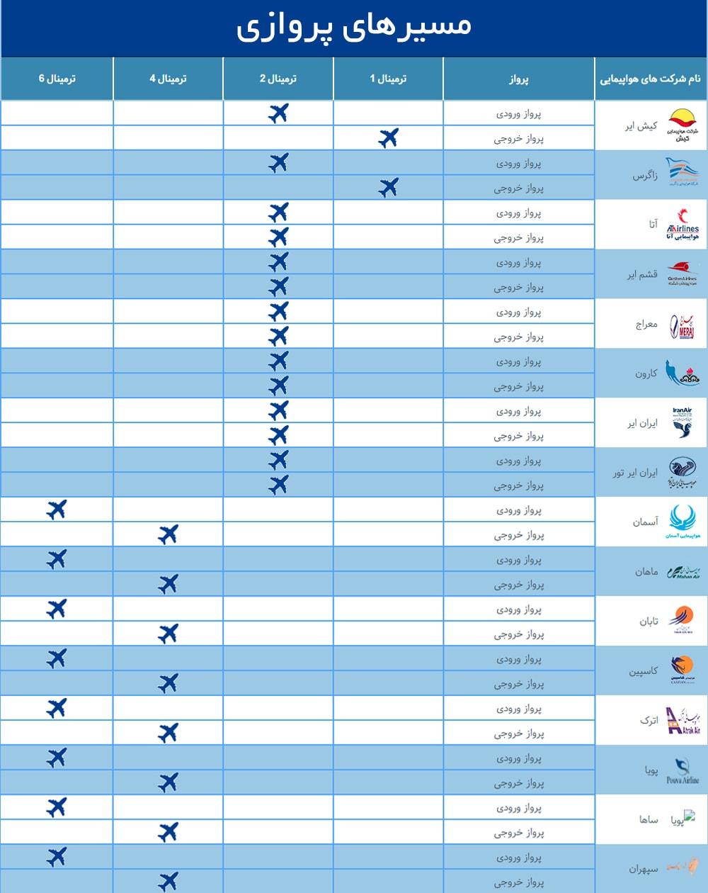 راهنمای ترمینال های فرودگاه مهرآباد