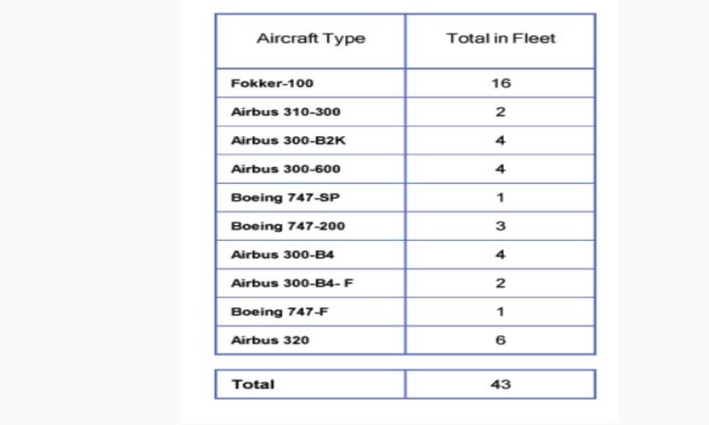 ناوگان هوایی ایران ایر